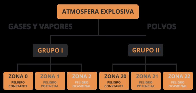 atex grupos clasificacion de zonas gases y vapores y polvos atmosfera explosiva